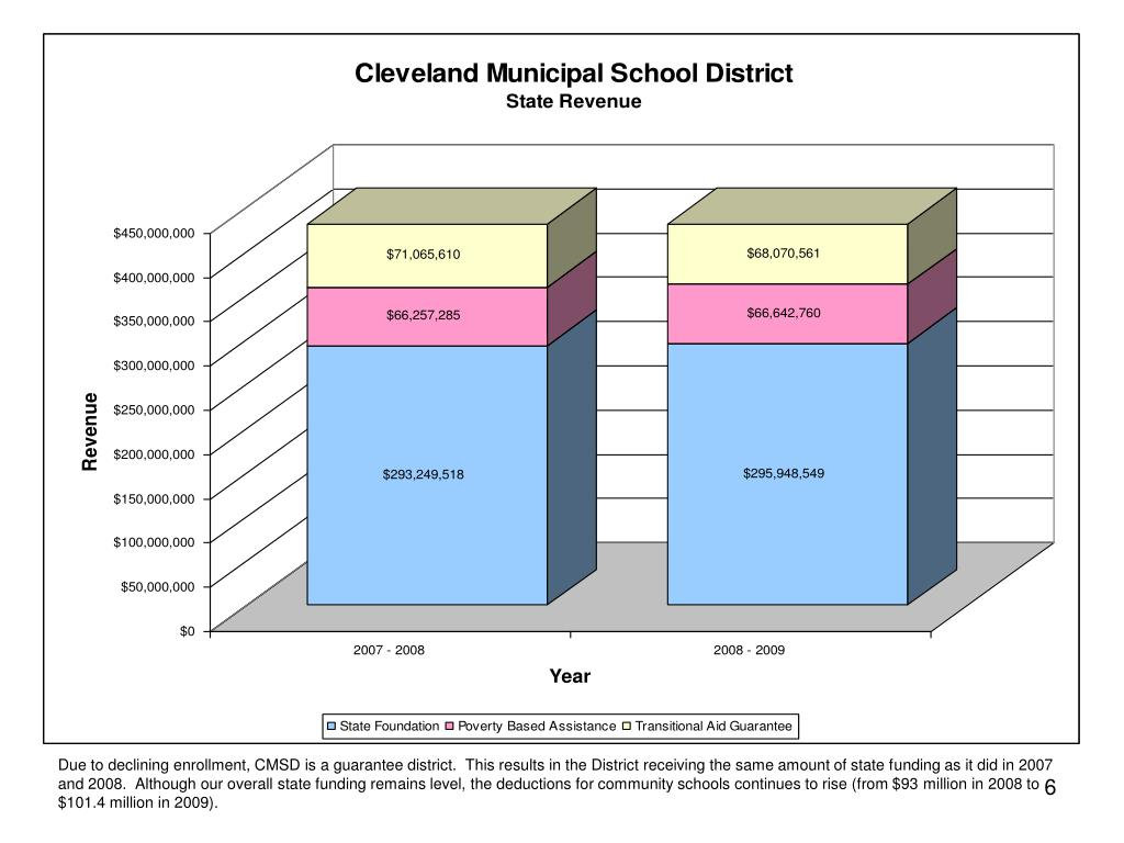 Due to declining enrollment, CMSD is a guarantee district.  This results in the District receiving the same amount of state funding as it did in 2007 and 2008.  Although our overall state funding remains level, the deductions for community schools continues to rise (from $93 million in 2008 to $101.4 million in 2009).