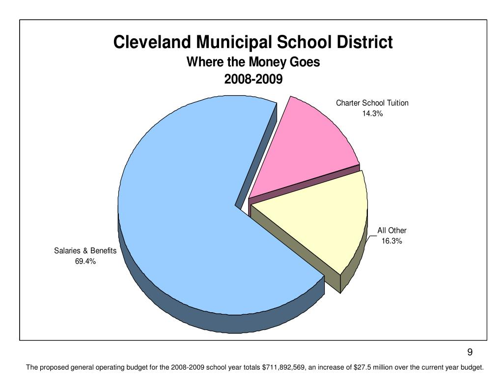 The proposed general operating budget for the 2008-2009 school year totals $711,892,569, an increase of $27.5 million over the current year budget.