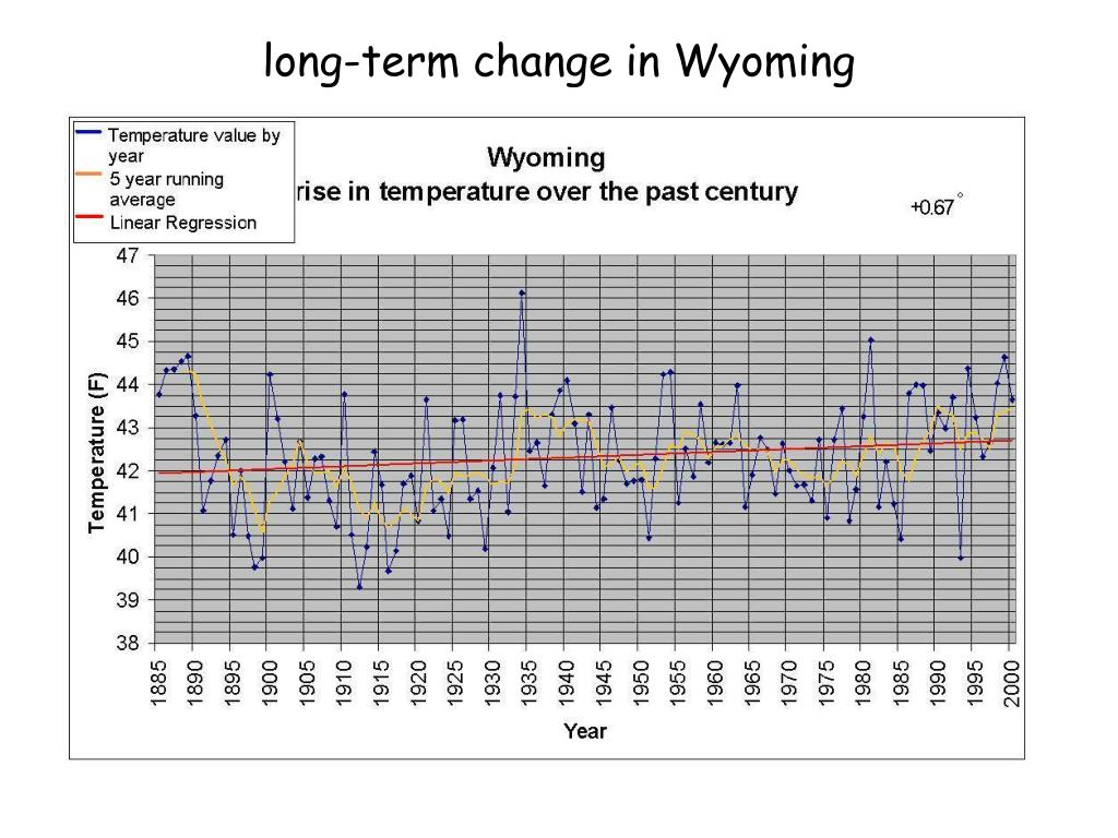 long-term change in Wyoming