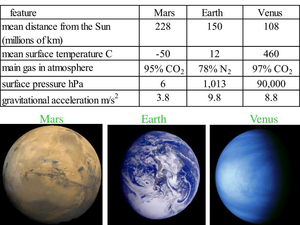 Mars    EarthVenus