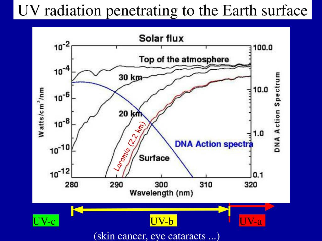 UV radiation penetrating to the Earth surface