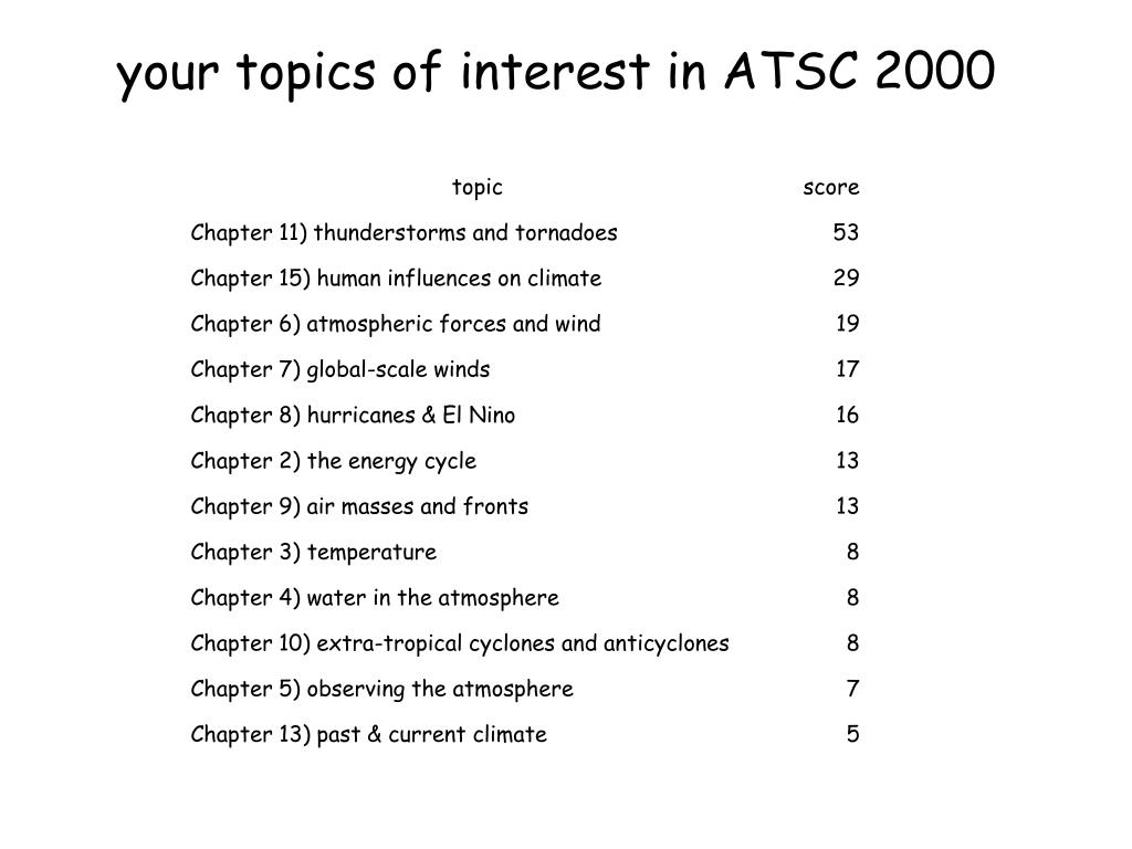 your topics of interest in ATSC 2000
