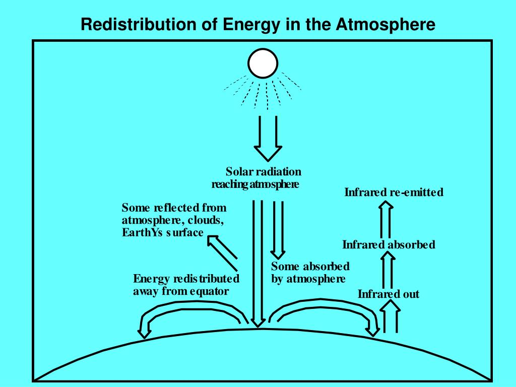 Redistribution of Energy in the Atmosphere