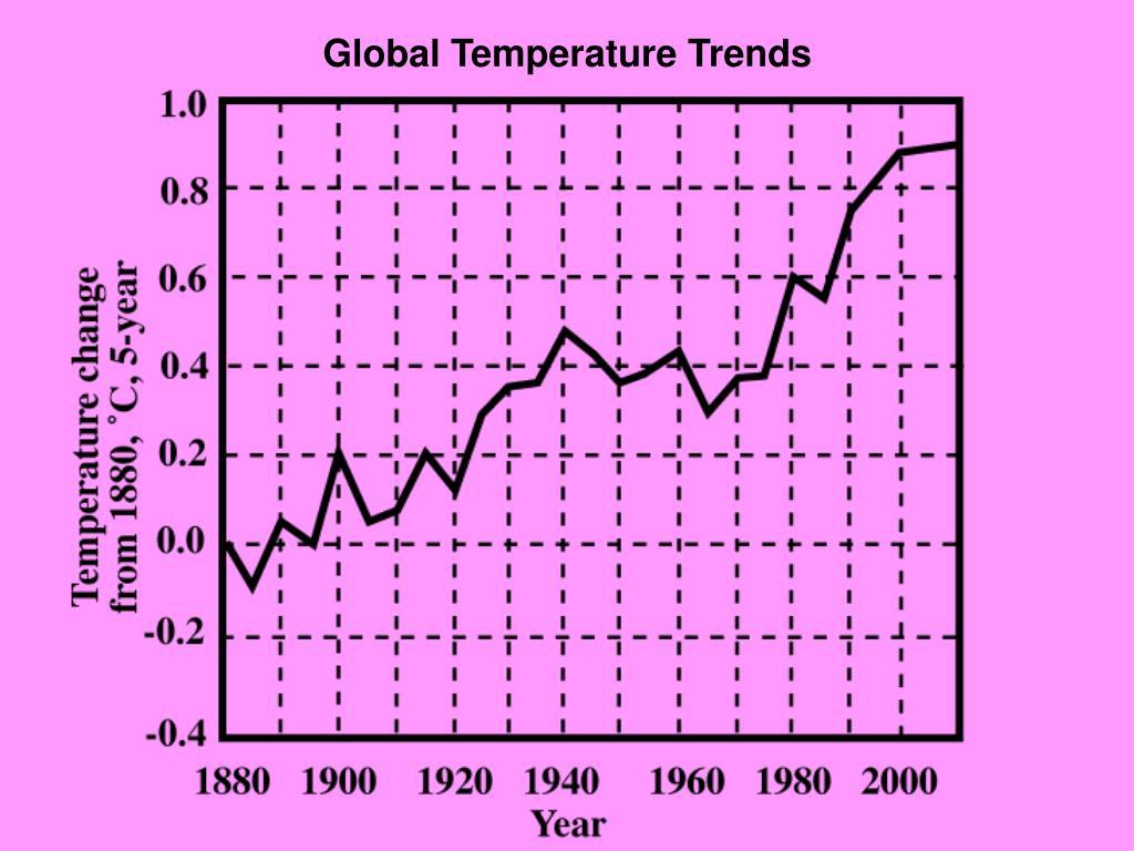 Global Temperature Trends