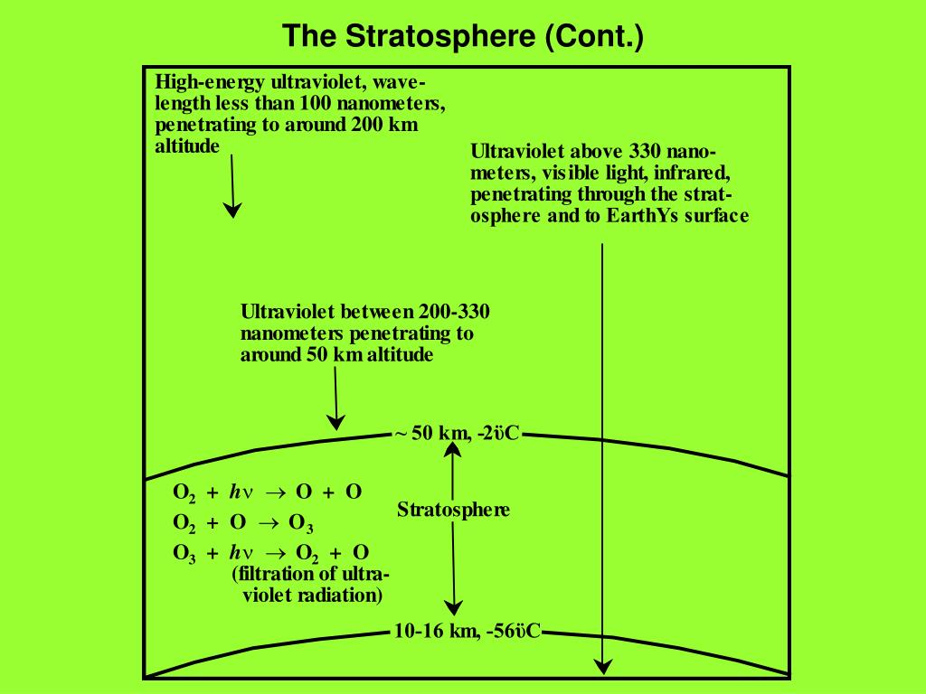 The Stratosphere (Cont.)