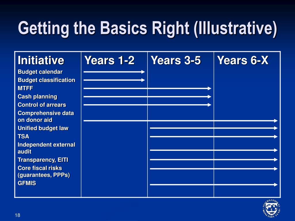 Getting the Basics Right (Illustrative)