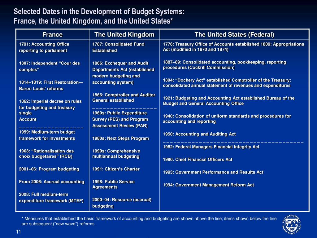 Selected Dates in the Development of Budget Systems: