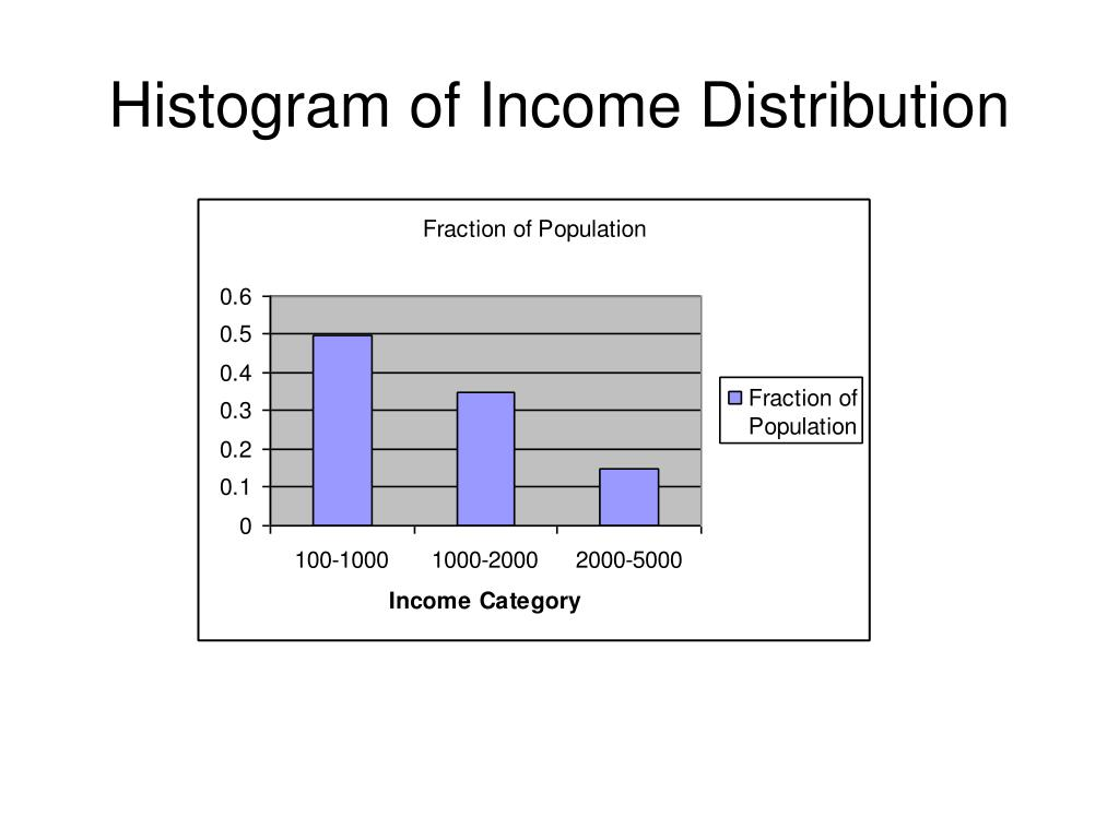 Histogram of Income Distribution