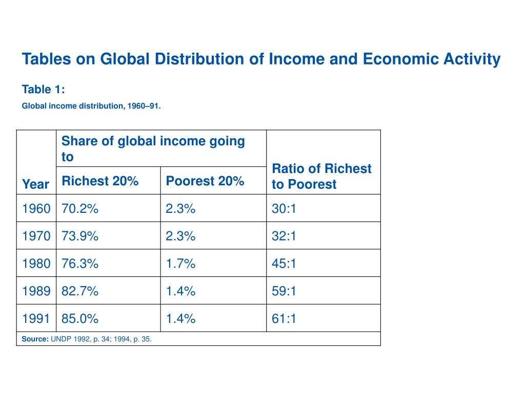 Tables on Global Distribution of Income and Economic Activity