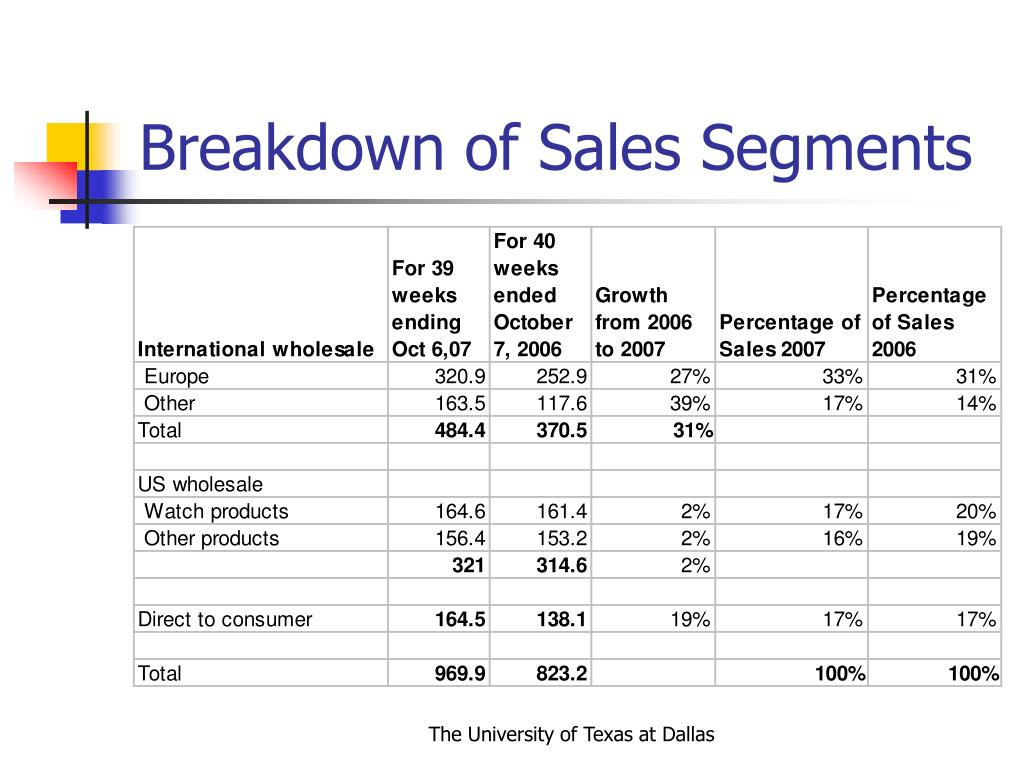 Breakdown of Sales Segments
