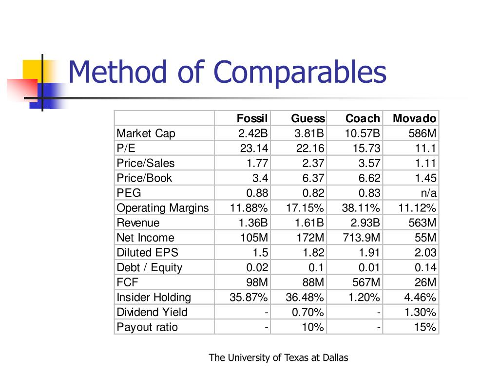 Method of Comparables