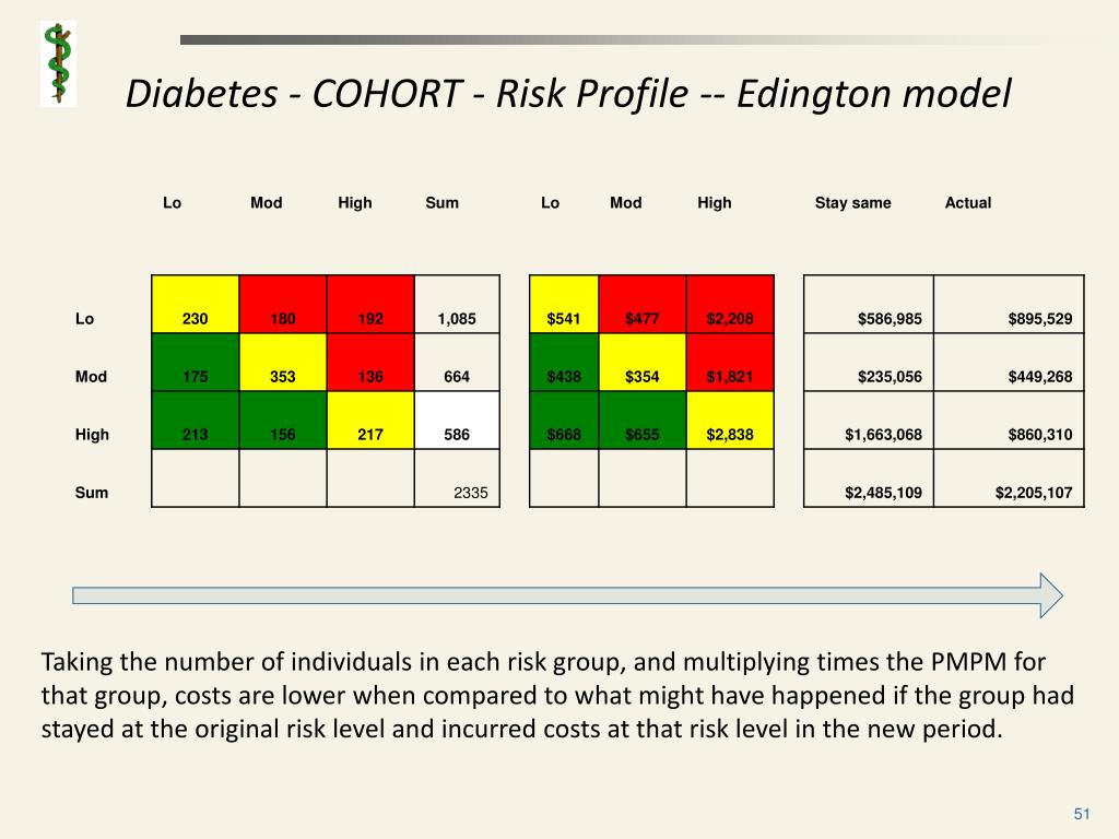 Diabetes - COHORT - Risk Profile -- Edington model