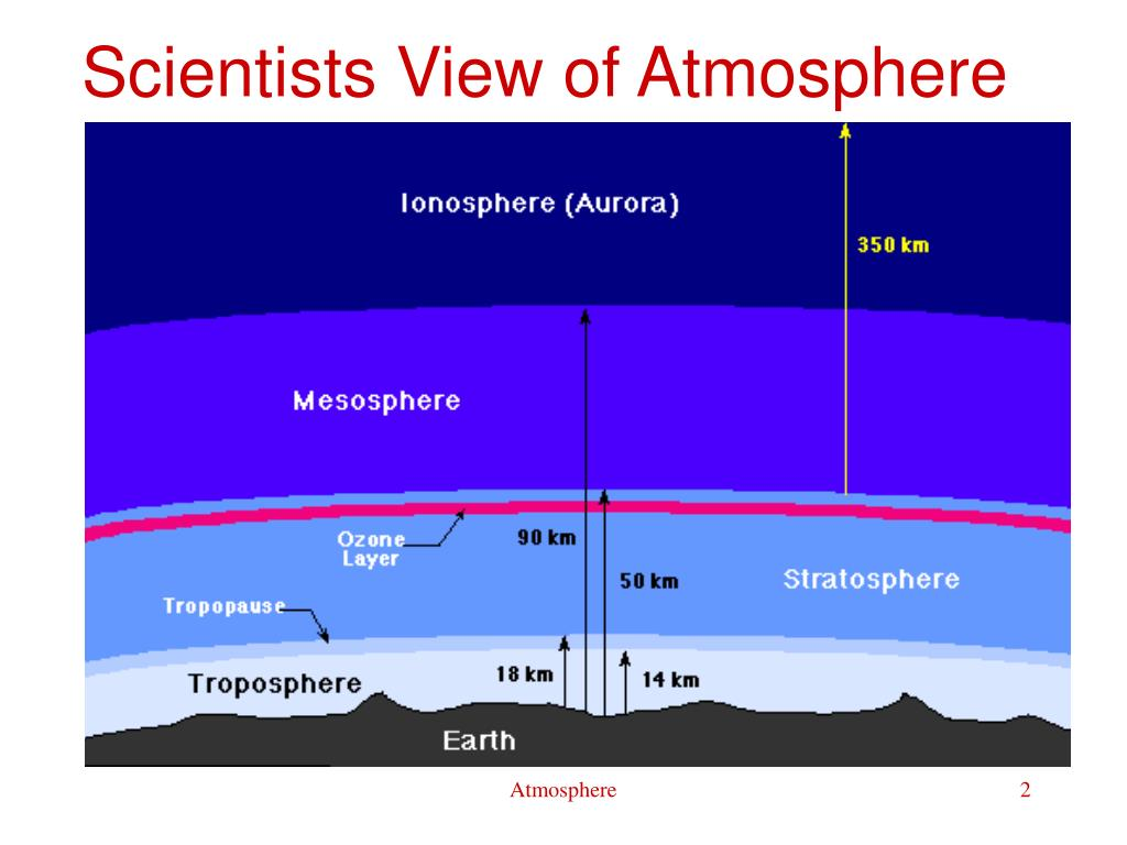 Scientists View of Atmosphere