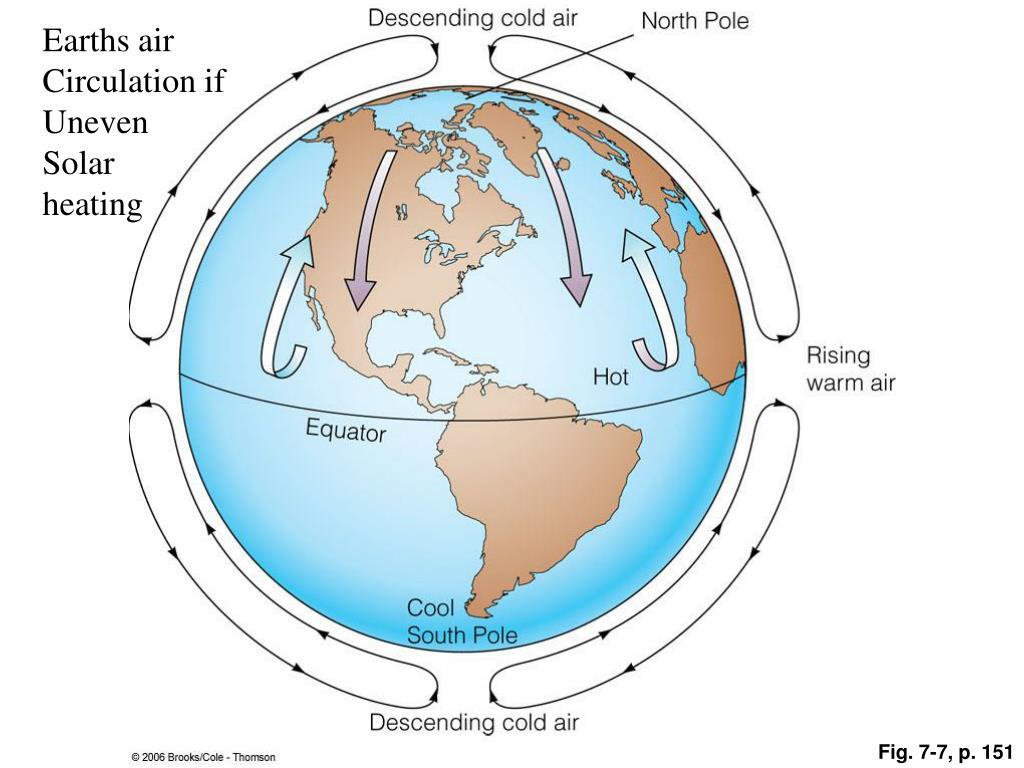 Earths air