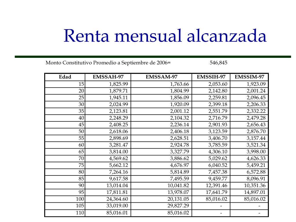 Renta mensual alcanzada
