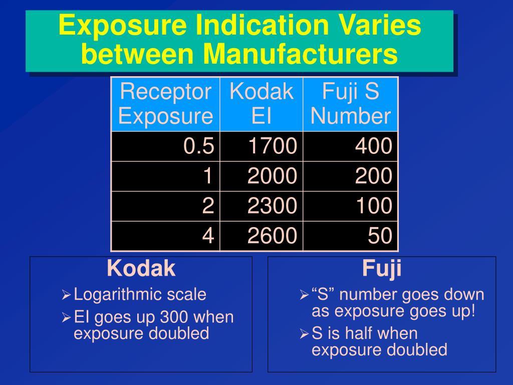 Exposure Indication Varies between Manufacturers