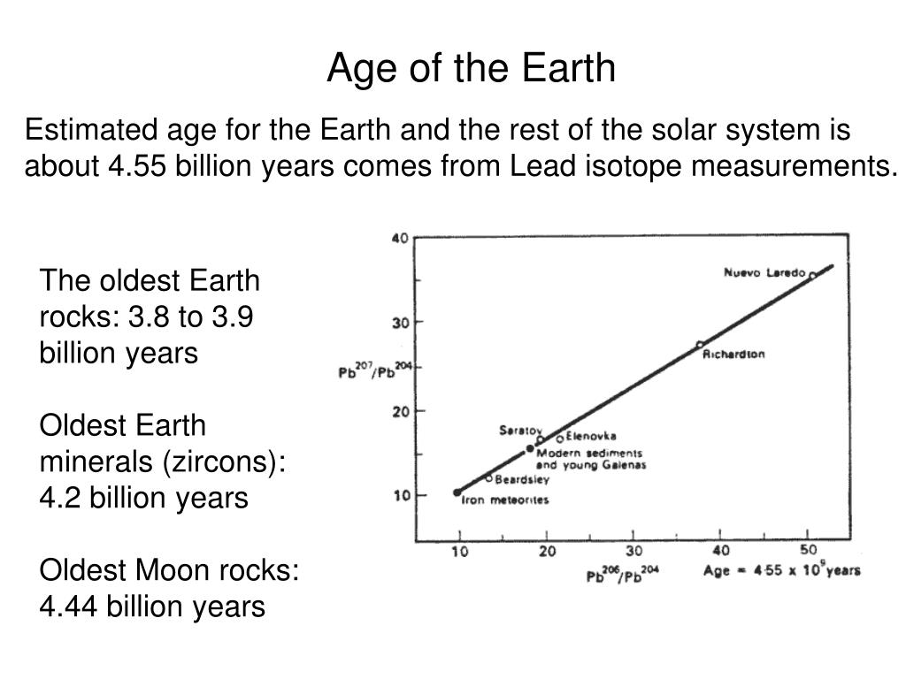 Age of the Earth