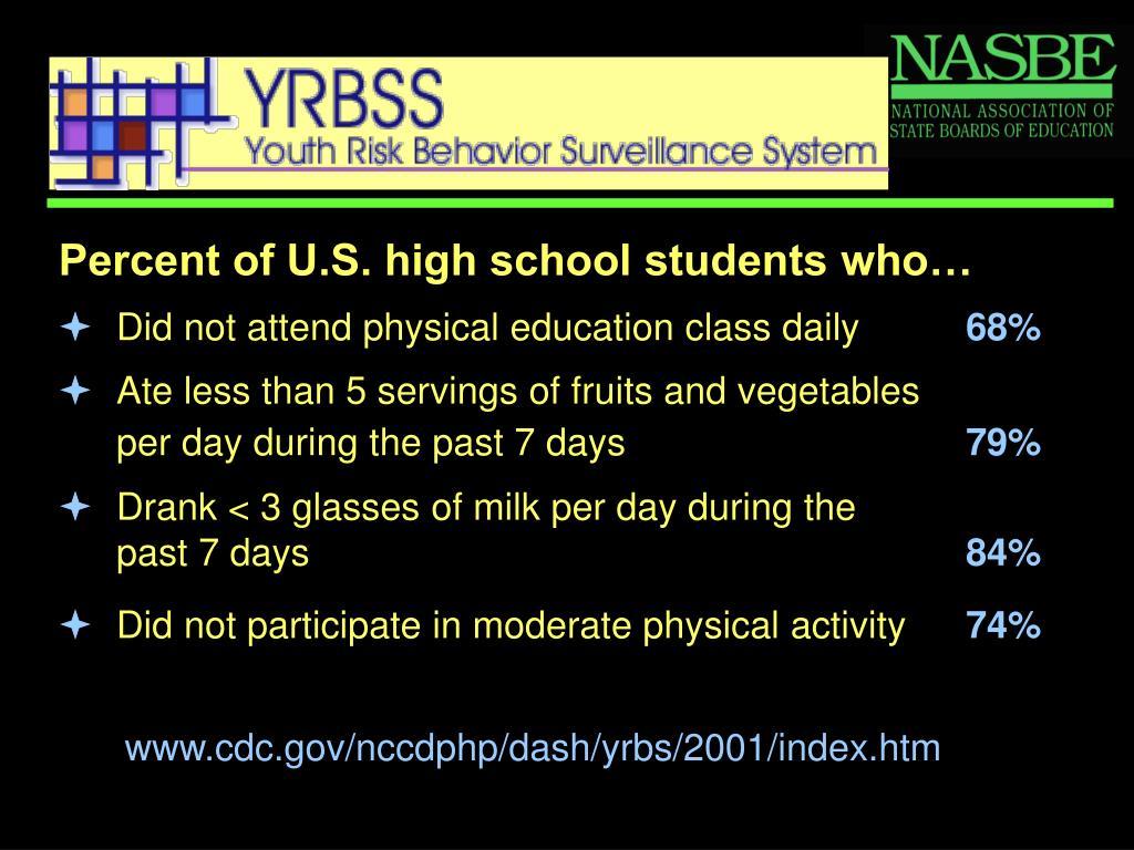 Percent of U.S. high school students who…