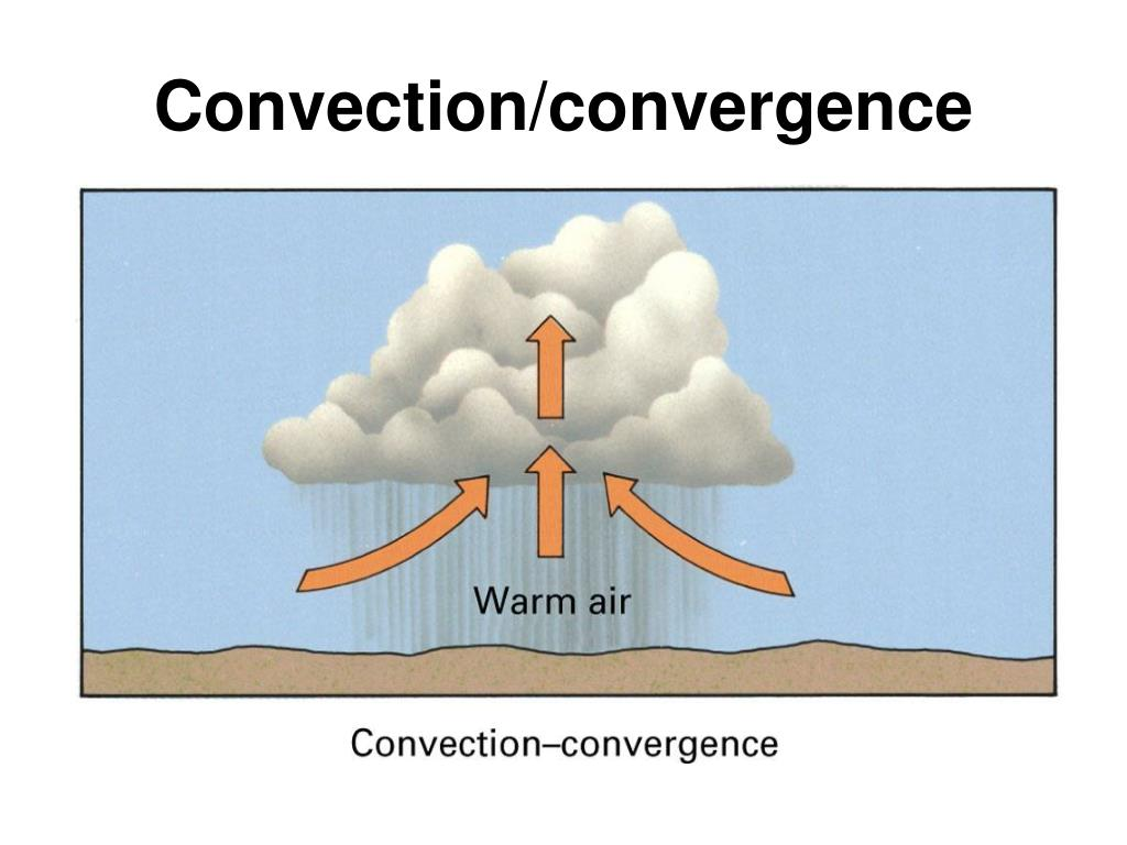 Convection/convergence