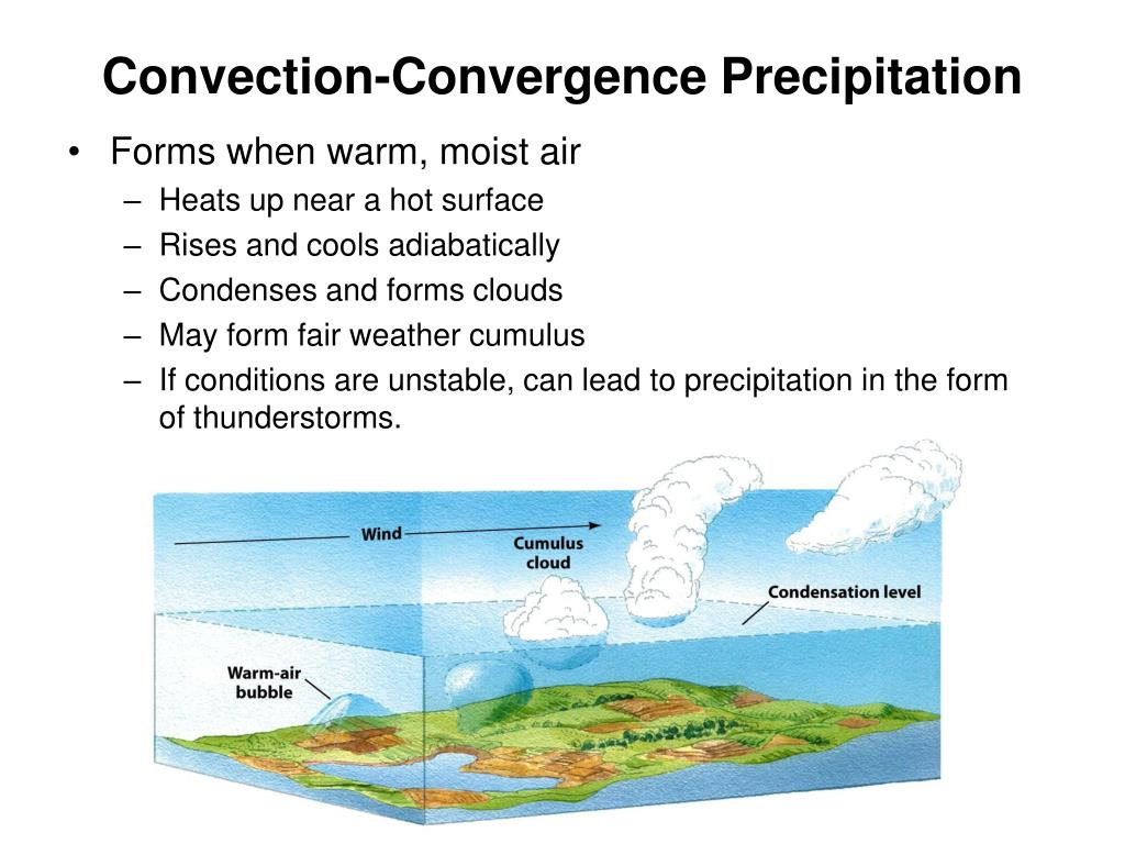 Convection-Convergence Precipitation