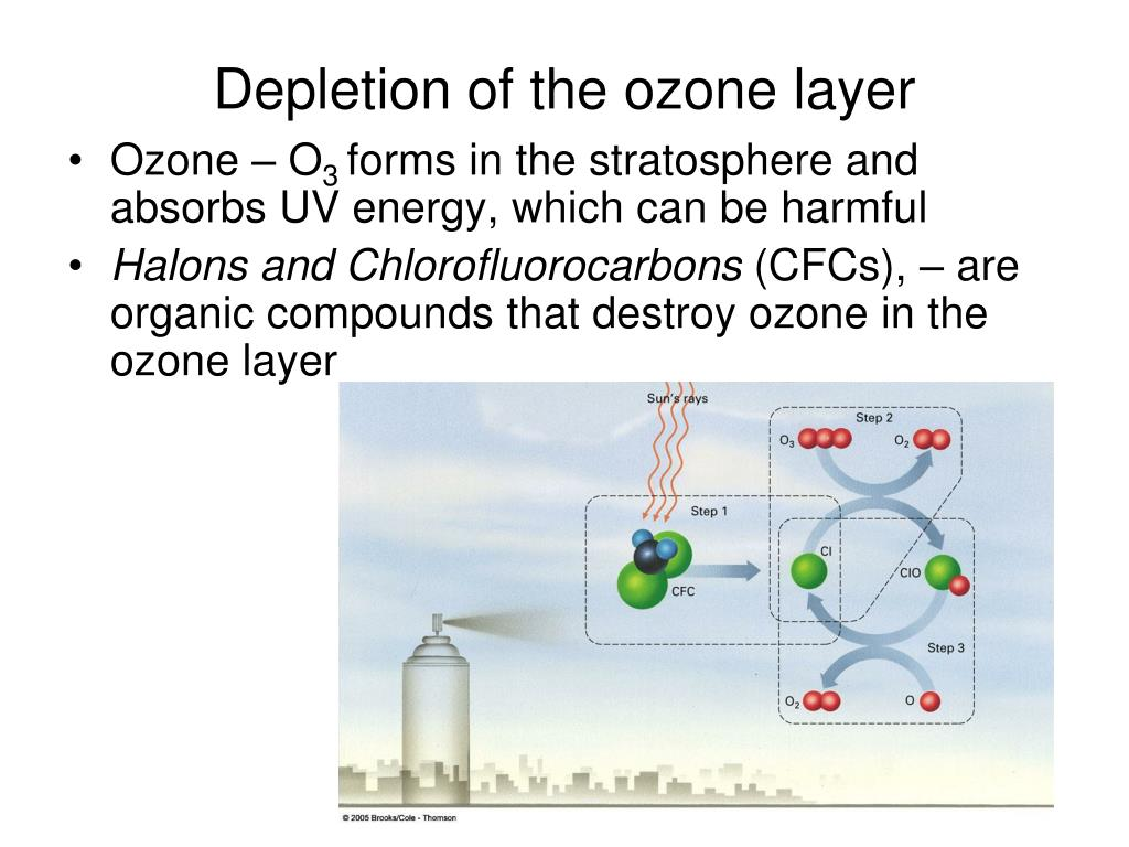 Depletion of the ozone layer