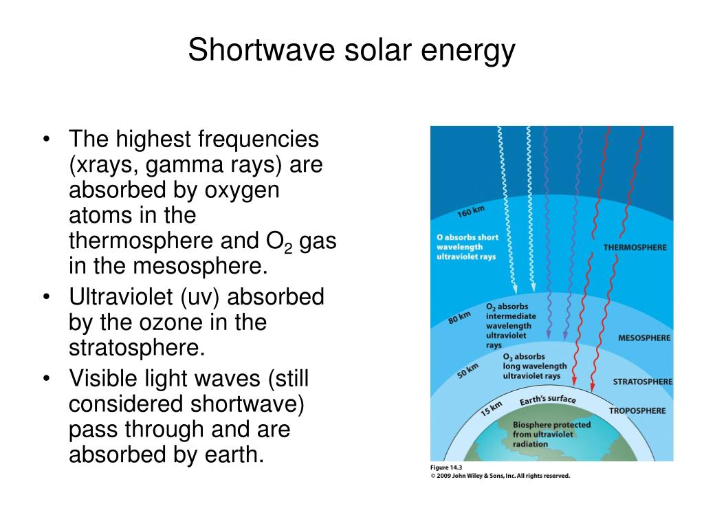 Shortwave solar energy
