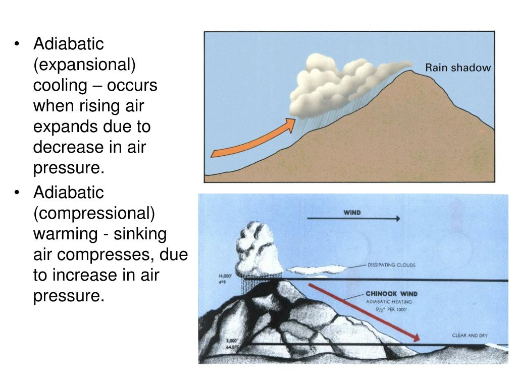 Adiabatic (expansional) cooling – occurs when rising air expands due to decrease in air pressure.