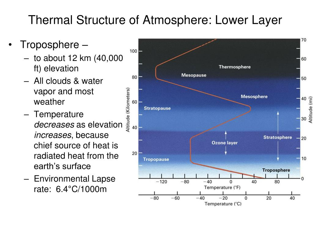 Thermal Structure of Atmosphere: Lower Layer