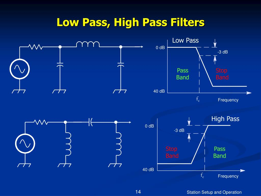 Low Pass, High Pass Filters