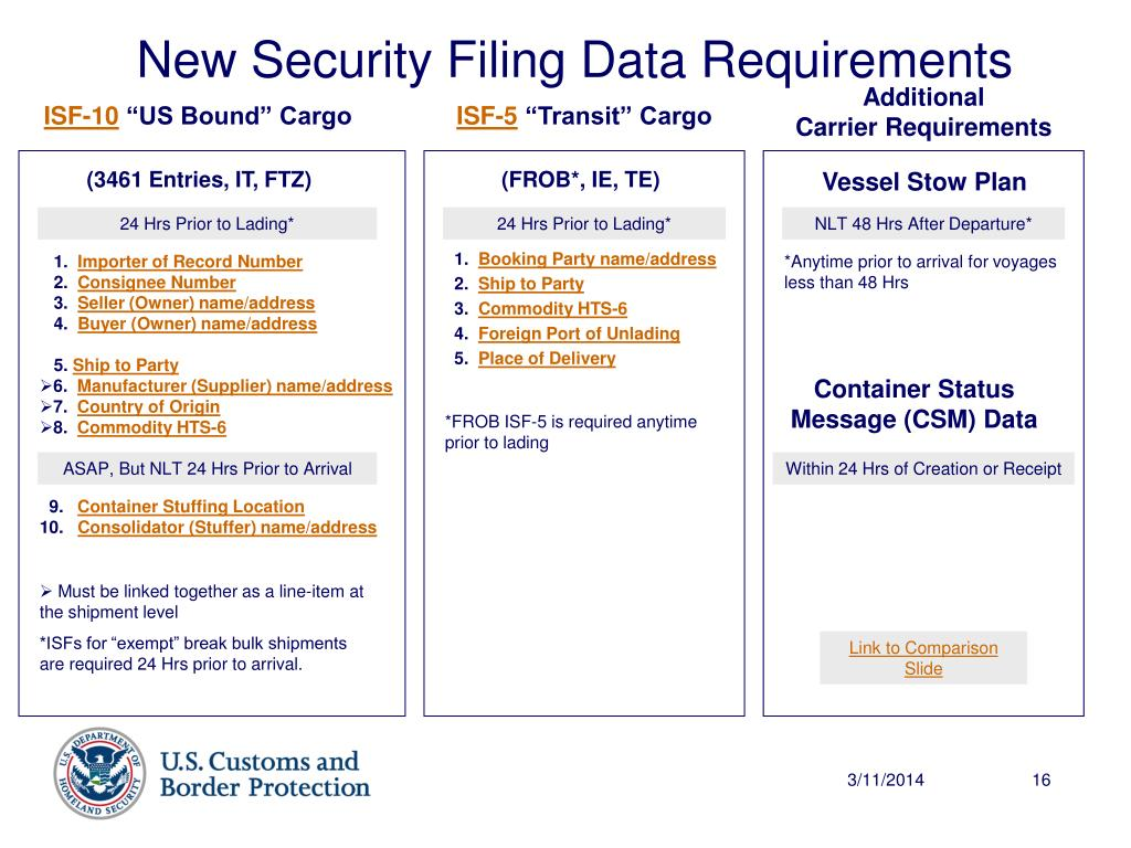 New Security Filing Data Requirements