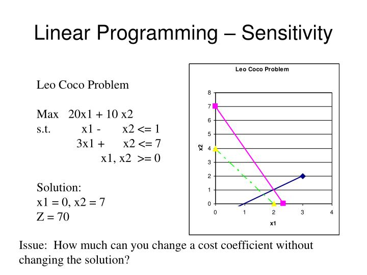 Linear programming sensitivity