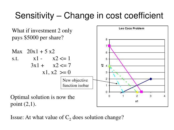 Sensitivity change in cost coefficient