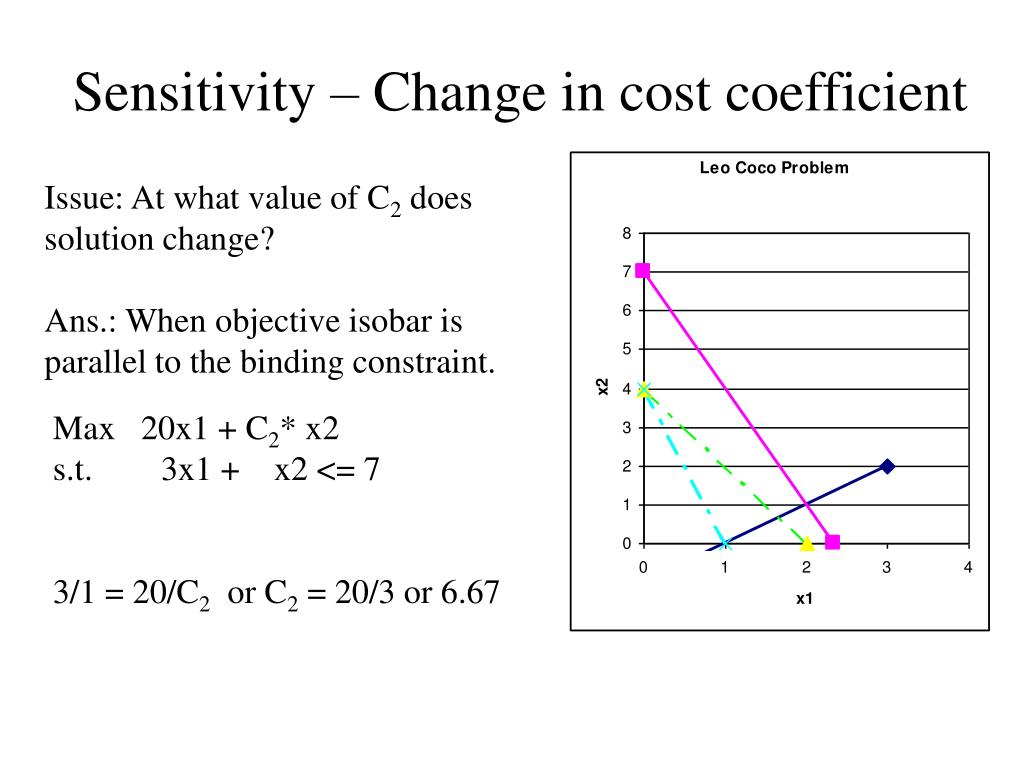 Sensitivity – Change in cost coefficient