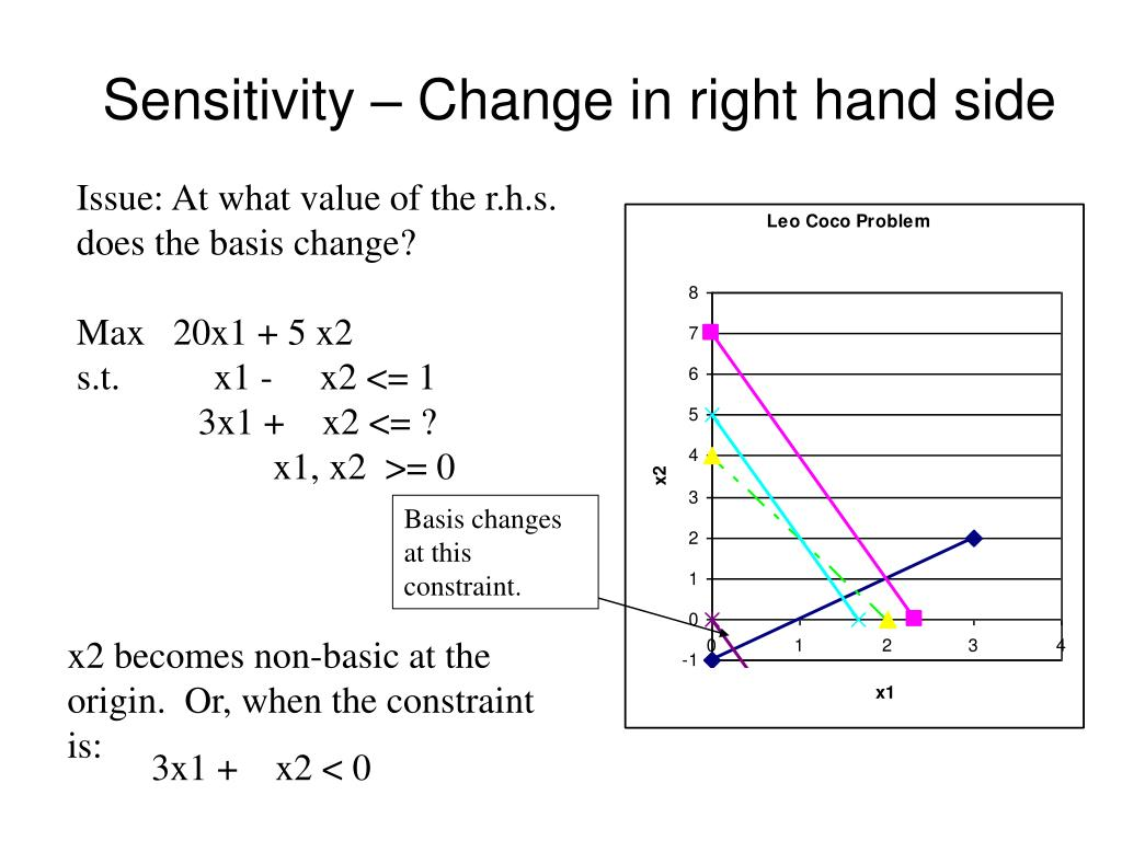 Sensitivity – Change in right hand side