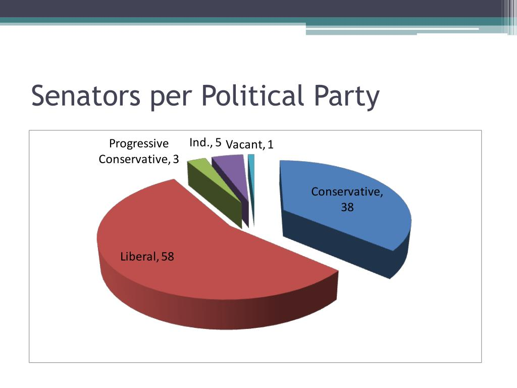 Senators per Political Party