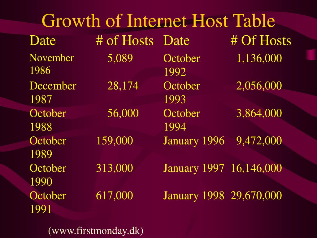 Growth of Internet Host Table