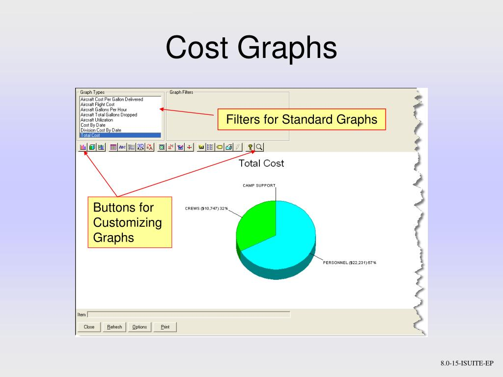 Cost Graphs