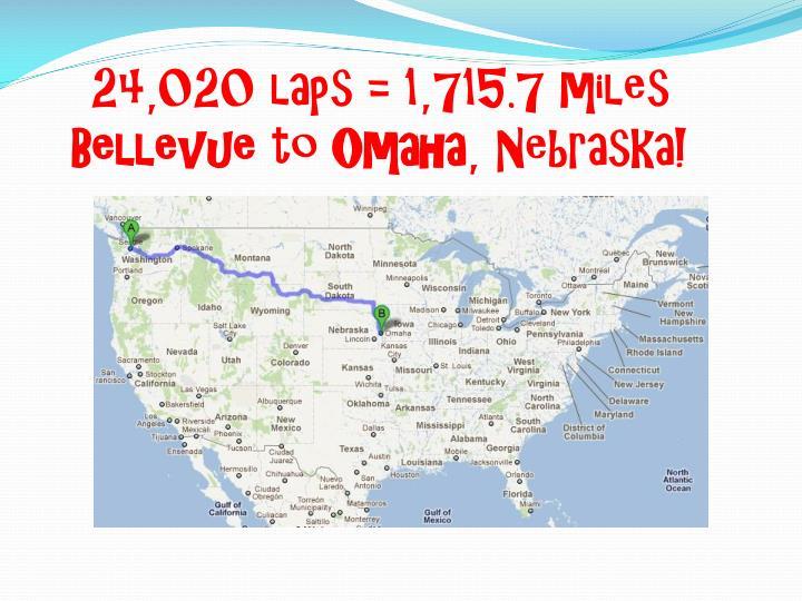 24,020 laps = 1,715.7 miles