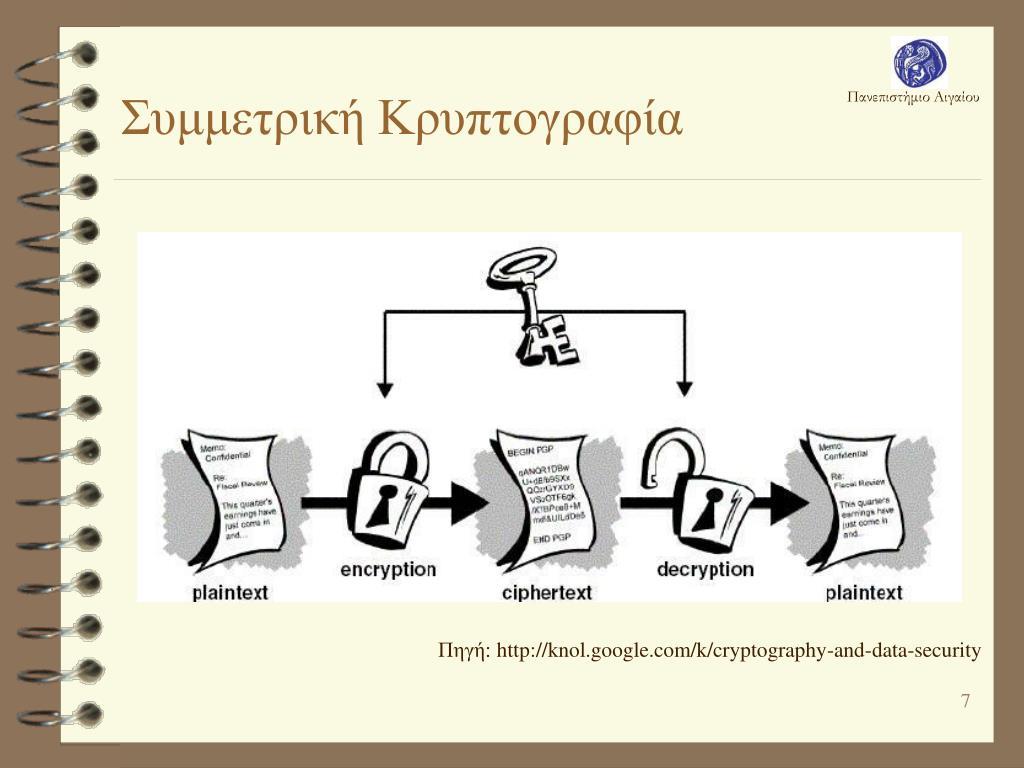 Συμμετρική Κρυπτογραφία