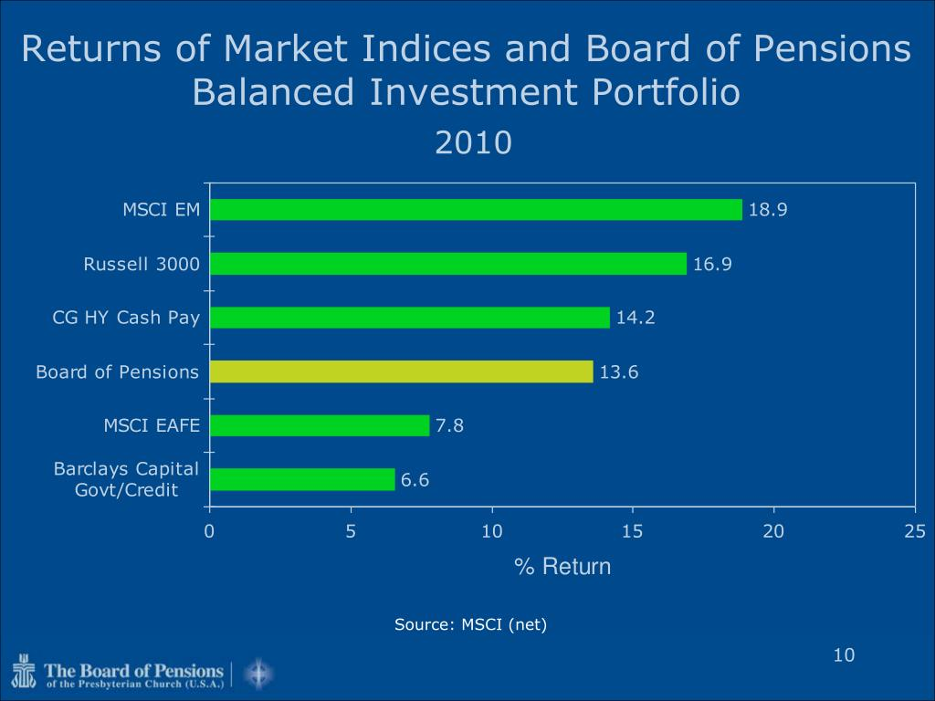Returns of Market Indices and Board of Pensions Balanced Investment Portfolio