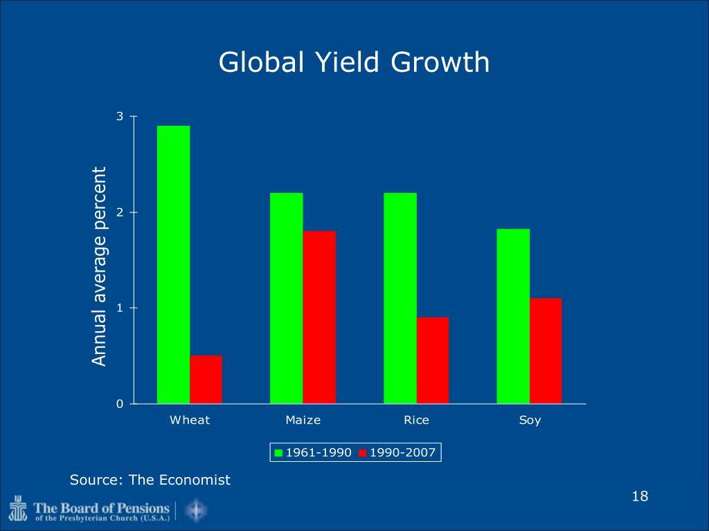 Global Yield Growth