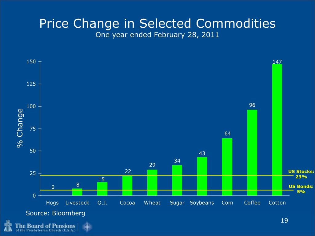 Price Change in Selected Commodities