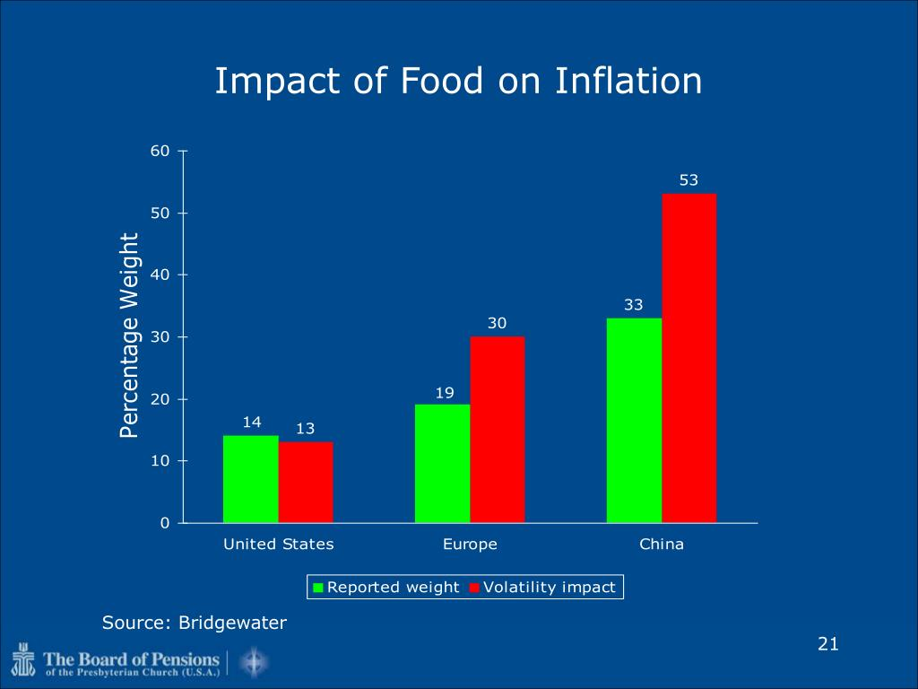 Impact of Food on Inflation
