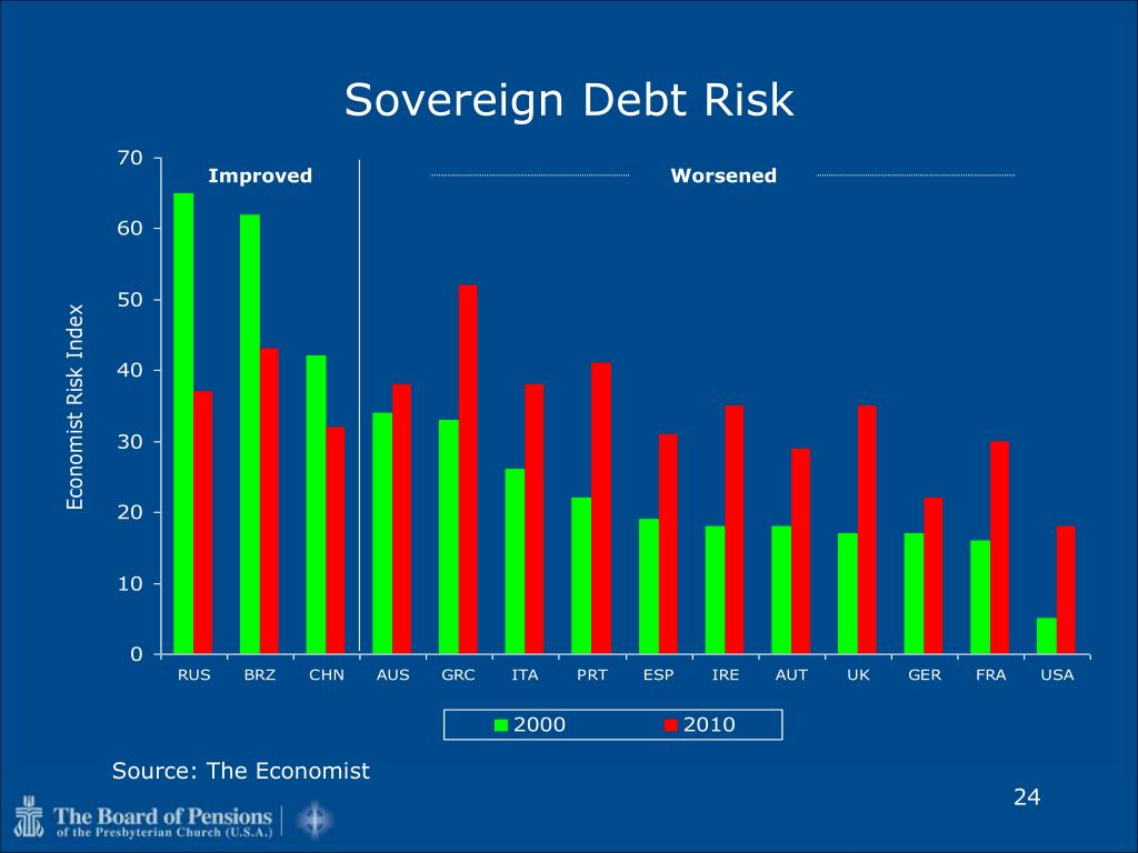 Sovereign Debt Risk