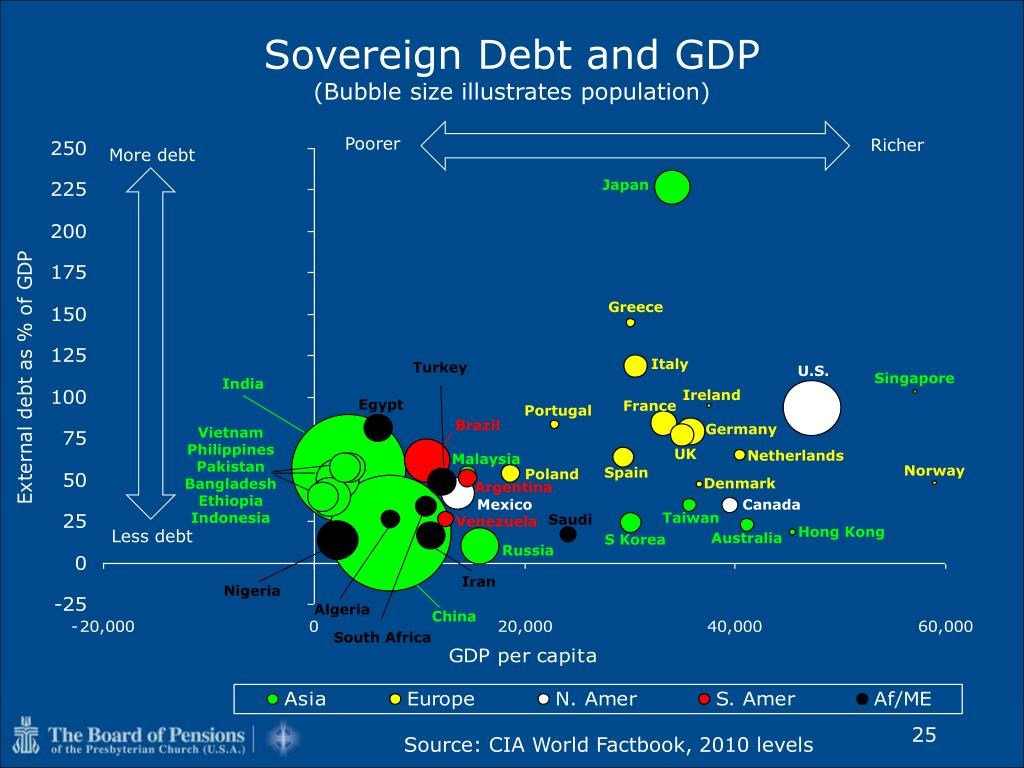 Sovereign Debt and GDP