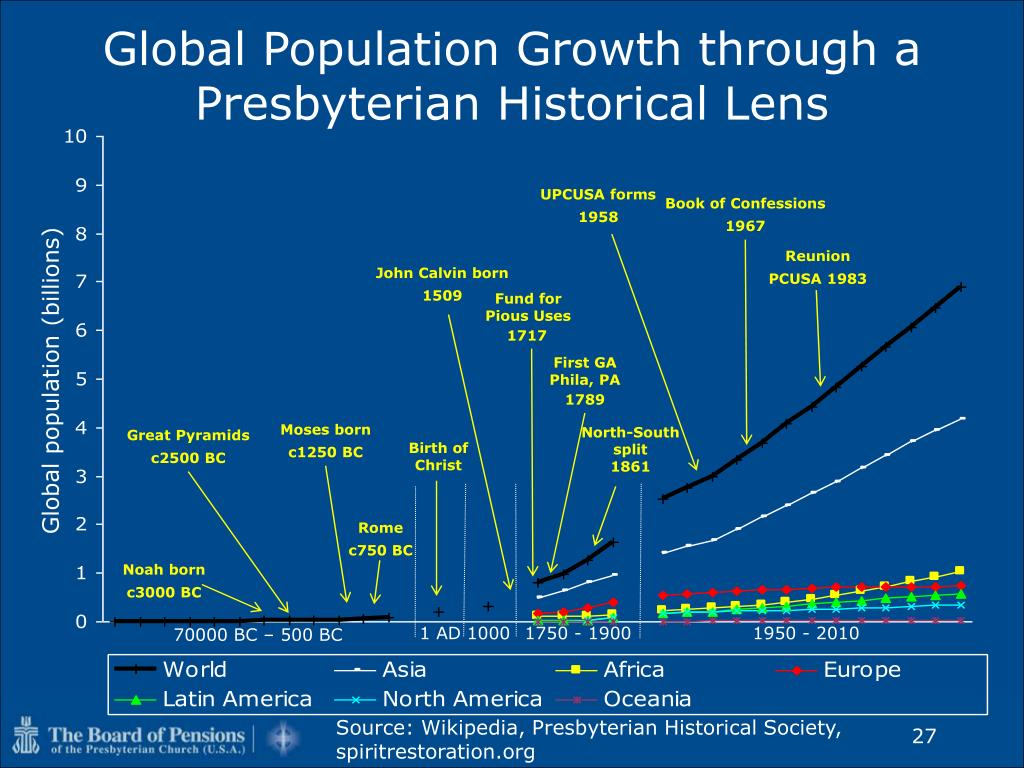 Global Population Growth through a Presbyterian Historical Lens
