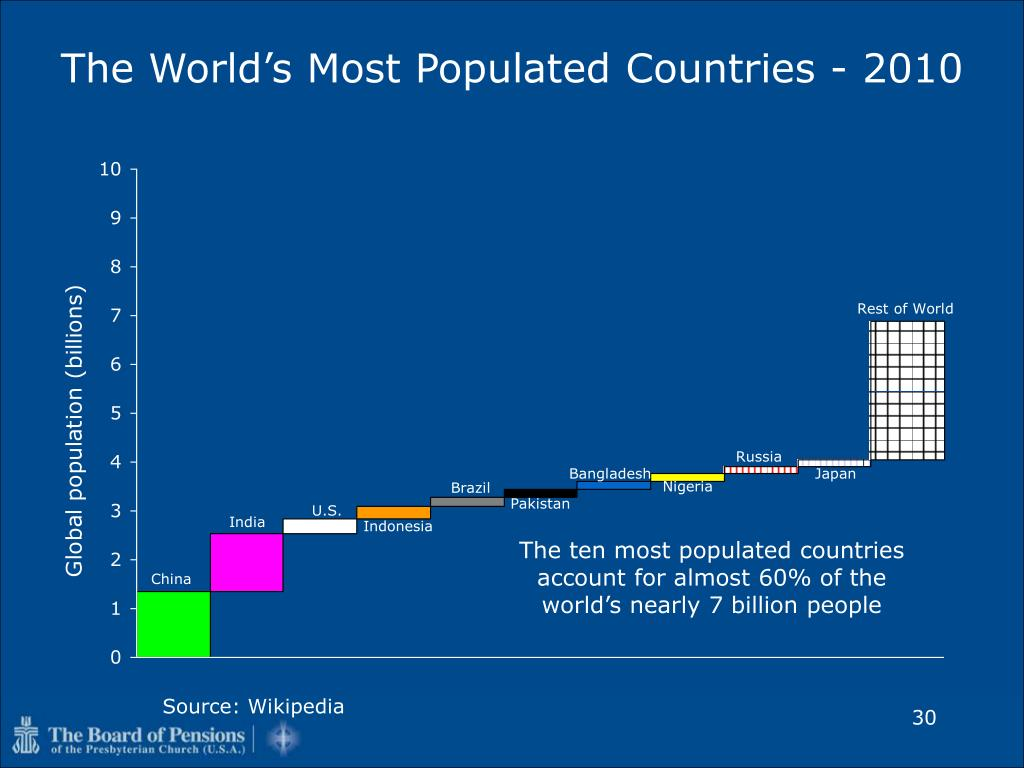 The World's Most Populated Countries - 2010