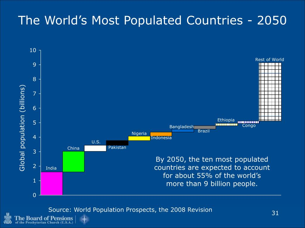 The World's Most Populated Countries - 2050