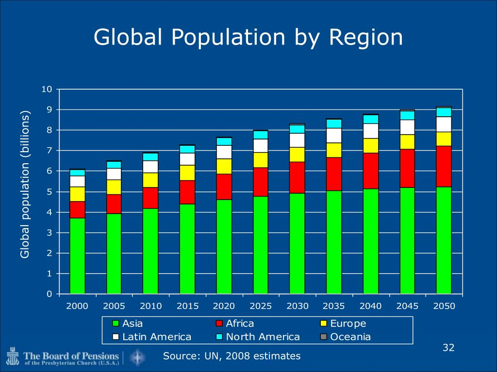 Global Population by Region
