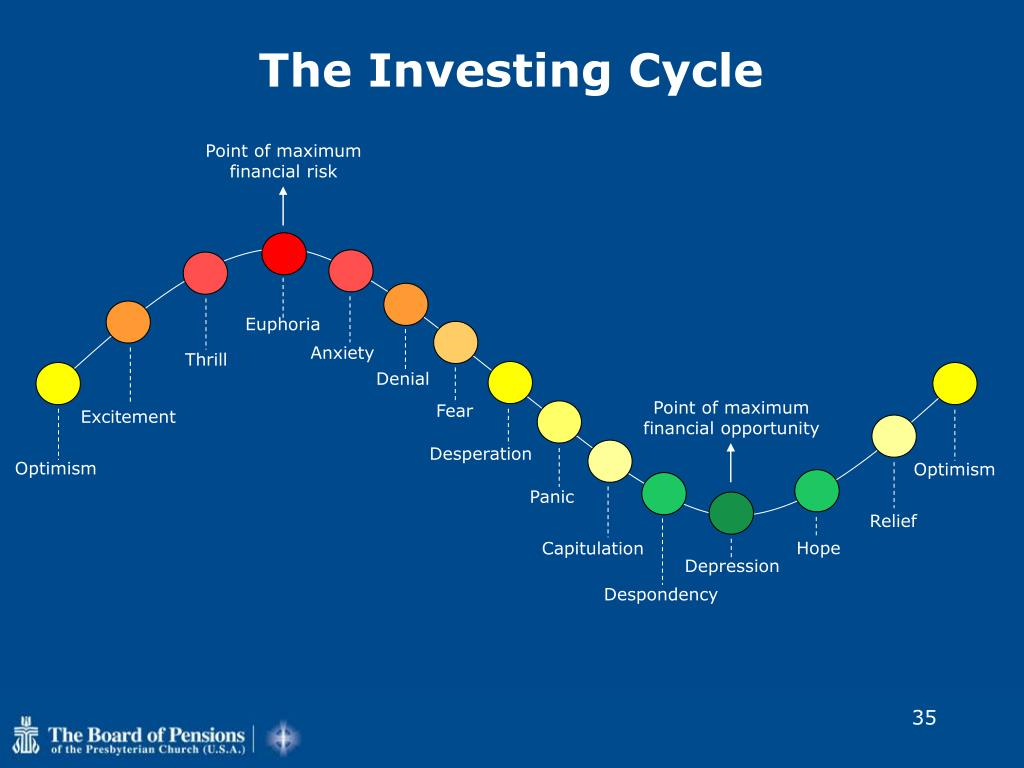 The Investing Cycle